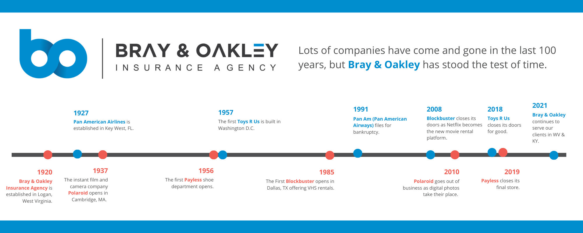A Time line of Bray & Oakley Spanning from the first business to now.